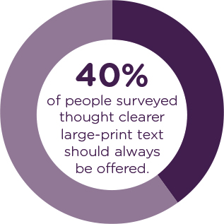 40% of people surveyed thought clearer large-print text should always be offered.