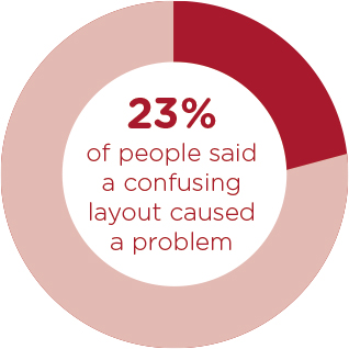 23% of people said a confusing layout caused a problem